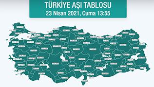 Osmaniye'de uygulanan aşı sayısı  173 BİN 697 OLDU!